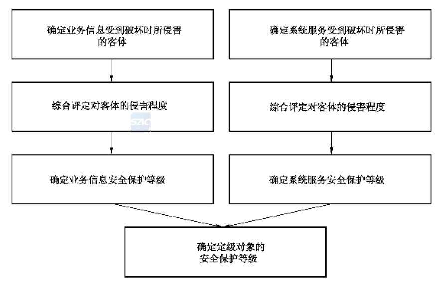 定级方法流程示意图