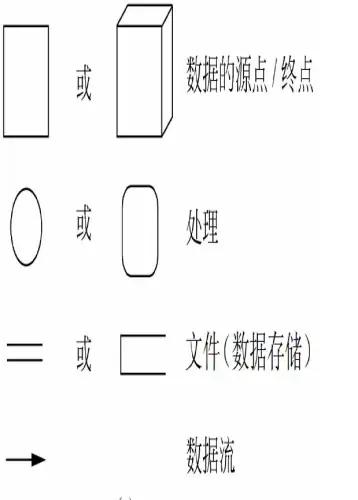 数据流图1